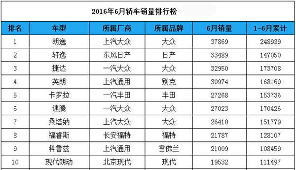2016年6月汽车销量排行榜前10名-寿光汽车网